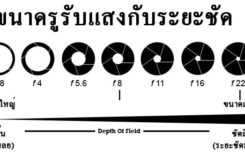 ค่า f กล้อง คืออะไร มีไว้ทำอะไร